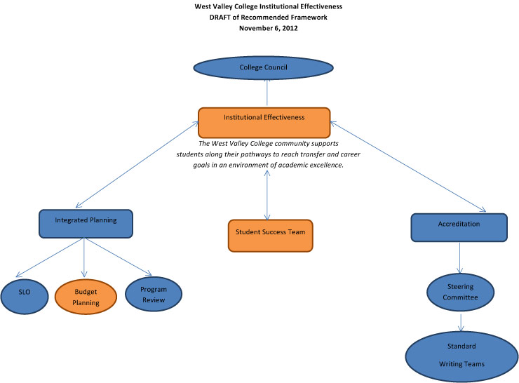 Institutional Effectiveness Framework