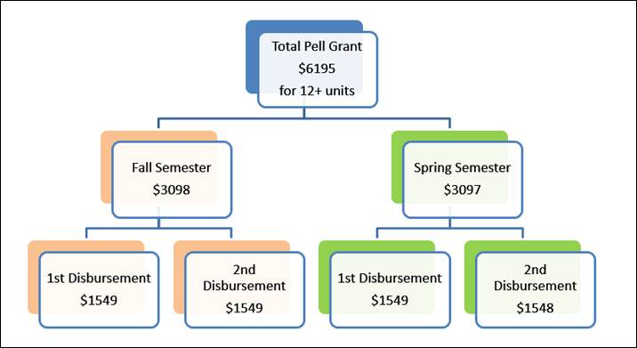 Disbursement graphic